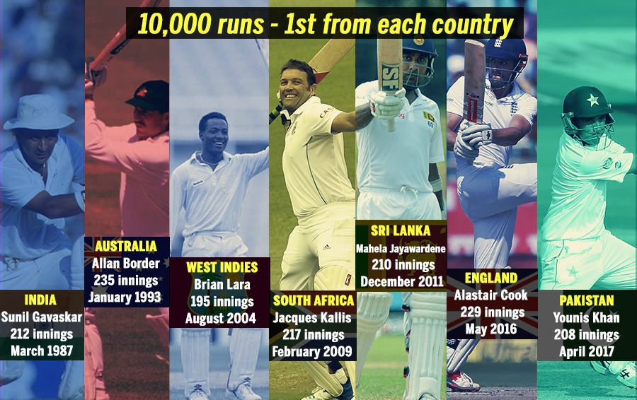 First Player to reach 10,000 runs from each country..