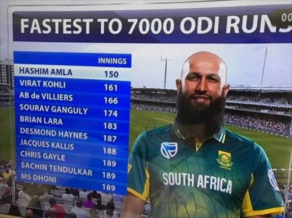 Fastest to score 7000 runs