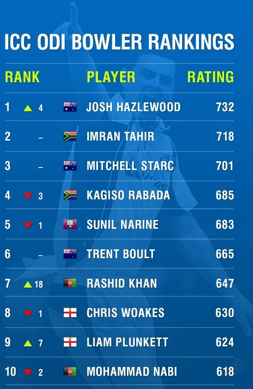 ICC Top 10 Bowlers-2017