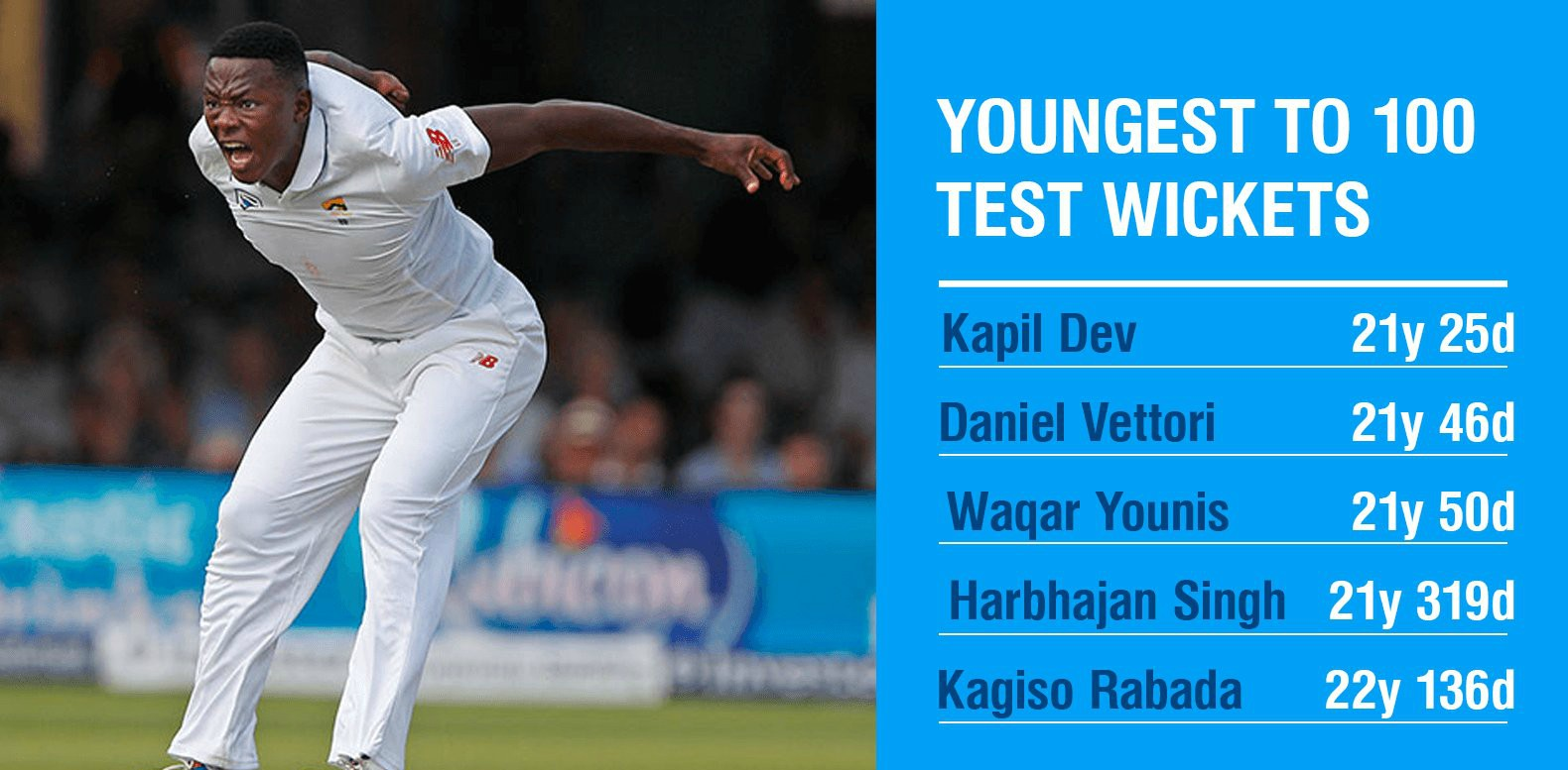Fifth Youngest to get 100 wickets