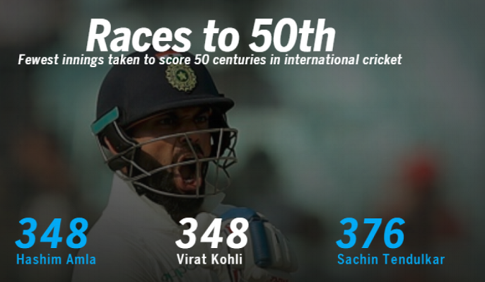 Virat Kohli 50 International Hundreds