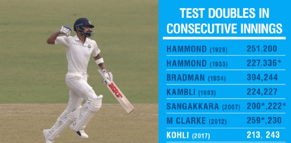 Double Century in Consecutive Innings- Virat Kohli