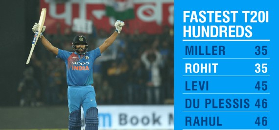 Fastest T-20 Hundred- Rohit Sharma