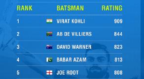 ICC ODI Batsman