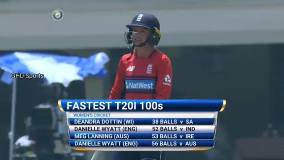 Fastest T20 Hundreds in Womens Cricket