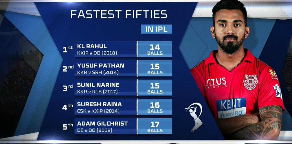 Fastest fifty in IPL 2018- Rahul