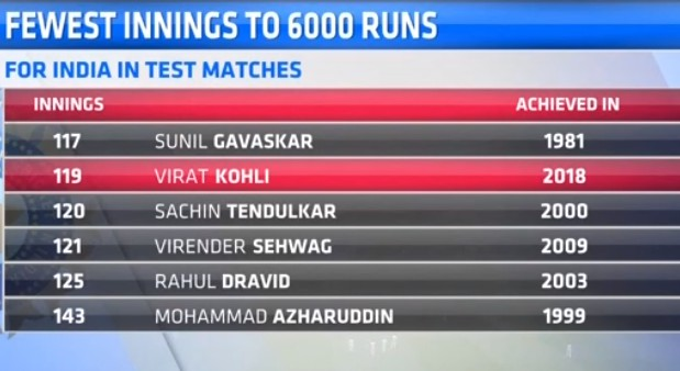 Fastest Indian to score 6000 runs in Test Cricket