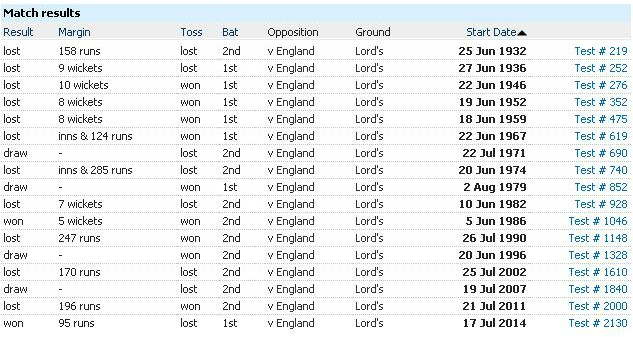 India test record at Lords