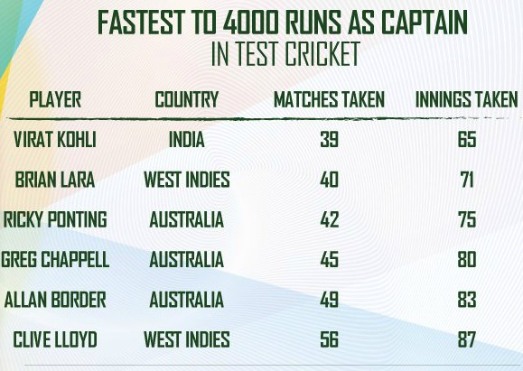 Fastest to 4000 runs in test cricket