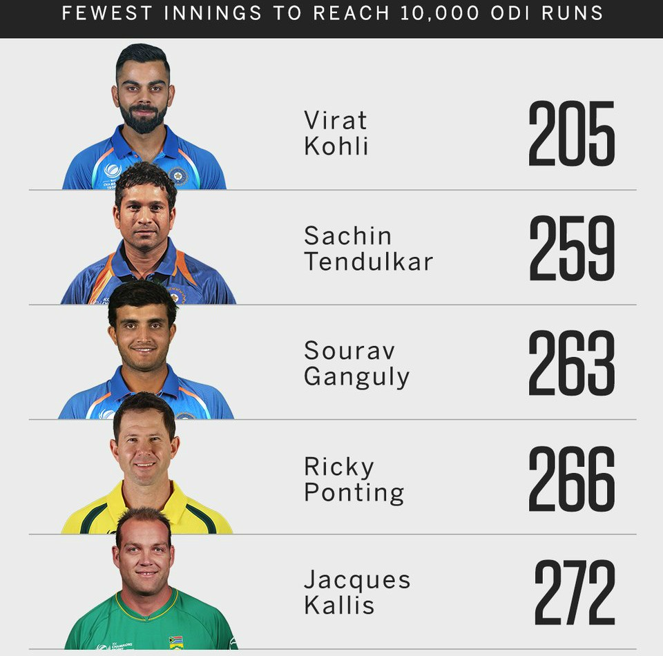 Virat Kohli fastest to reach 10,000 runs