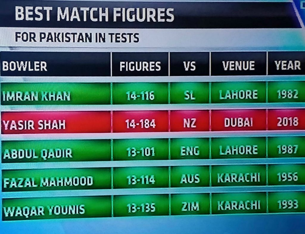 Second best figures by Pakistan in Tests