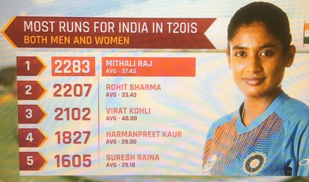 highest scorer for India in the T-20Is International League.