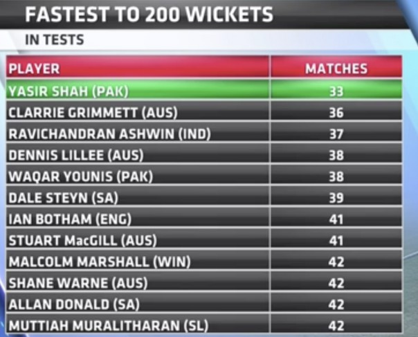 Fastest to 200 wickets