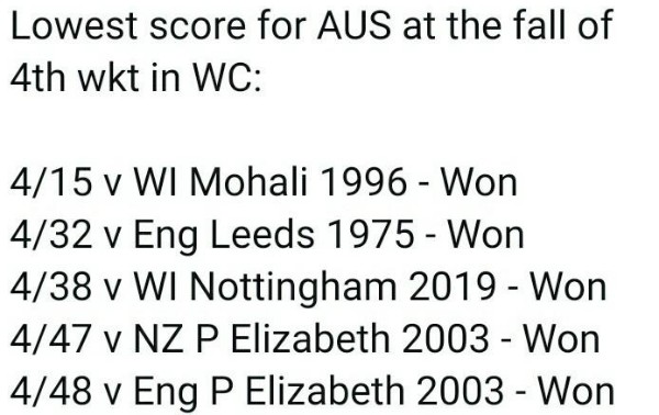 AUS Fourth Wicket Lowest