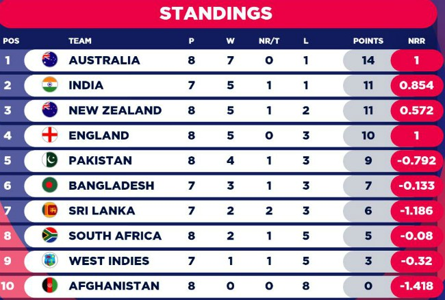 CWC 2019 Table after England vs INdia