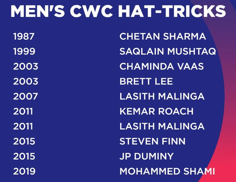 CWC Hat tricks List