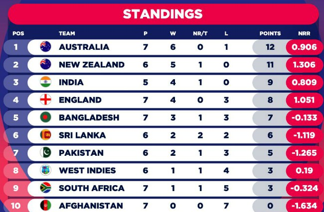 CWC Table After Australia vs England June 25