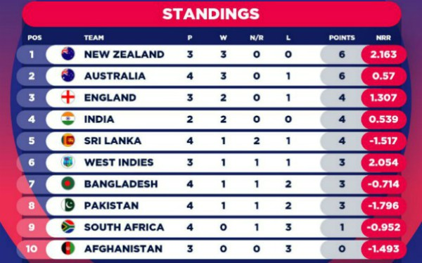 CWC table after Australia vs Pakistan-2019