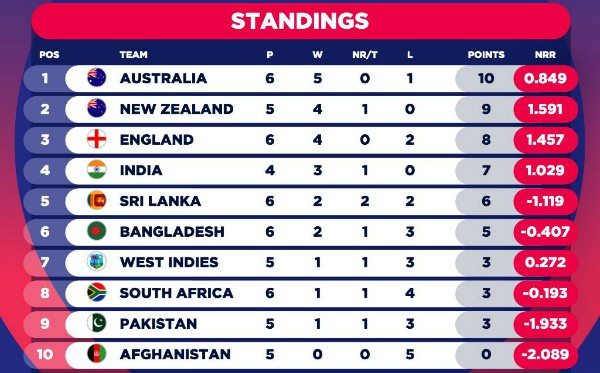 CWC table after England vs Sri Lanka-2019
