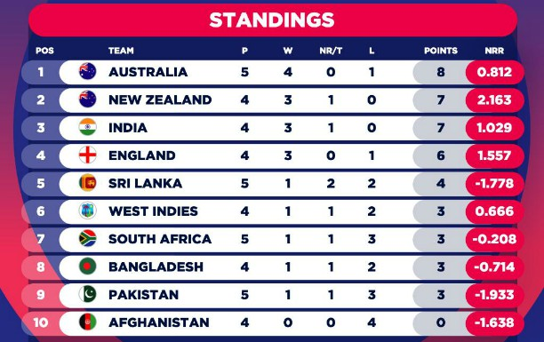 CWC table after India vs Pakistan-2019
