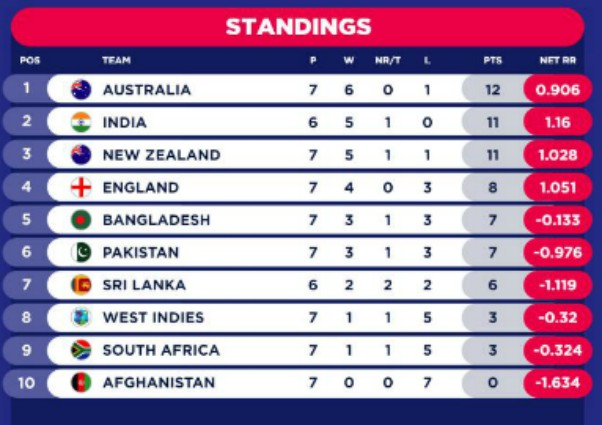 CWC table after India vs West Indies-2019