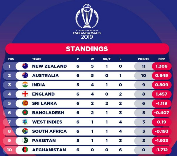 World Cup Standings after 22 June 2019 Games