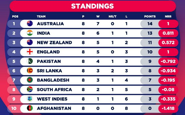 CWC table after India vs Bangladesh-2019