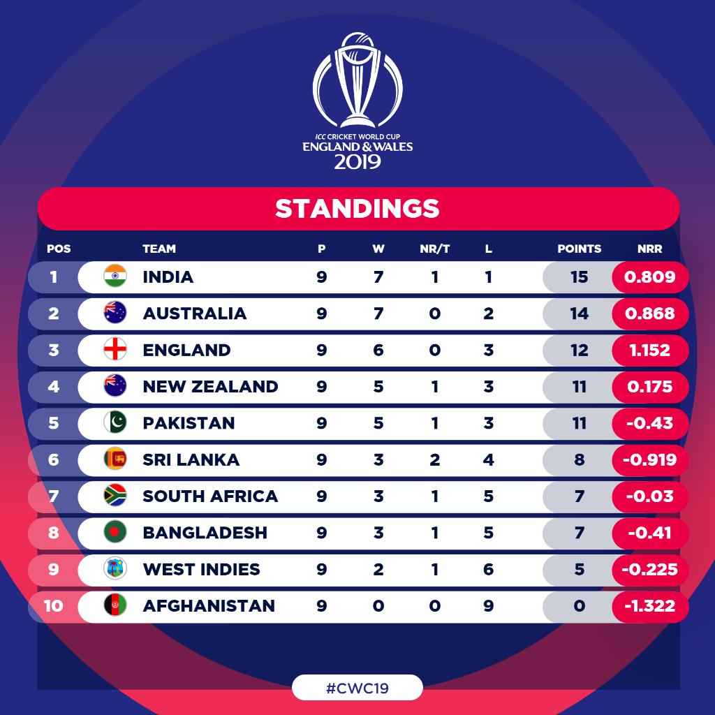 CWC table after group stages of World Cup-2019