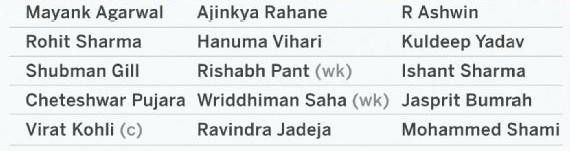 India Test Squad against South Africa-2019