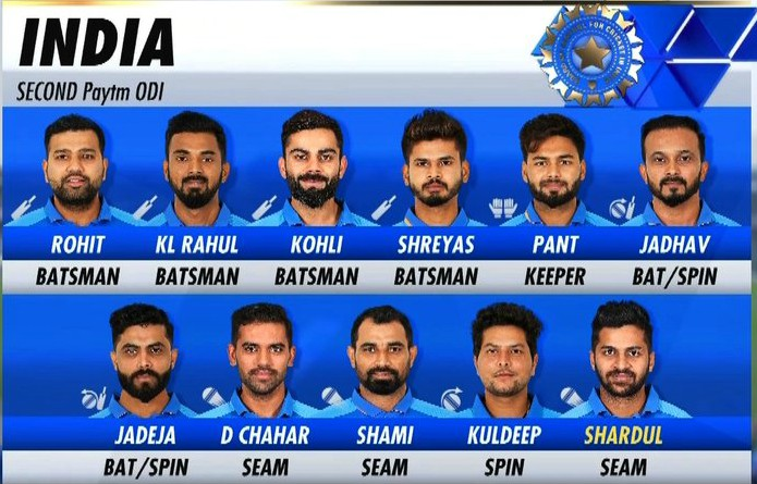 India's Playing xi against West Indies-2019