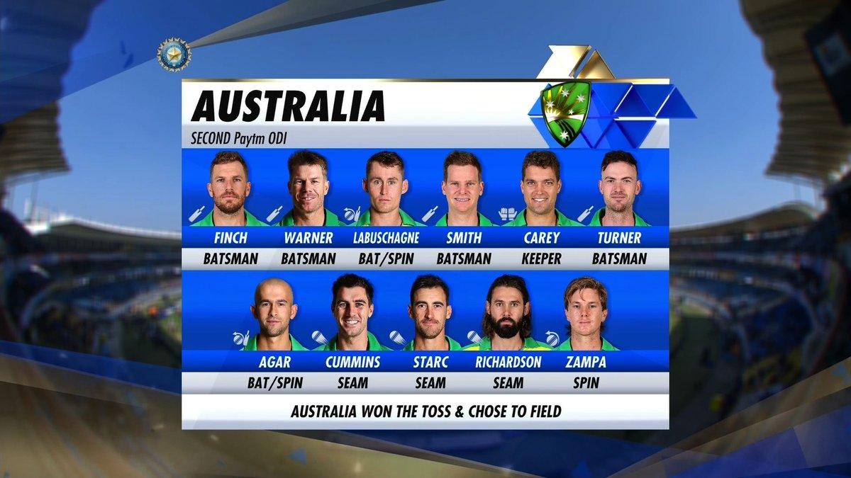 Australia's line up vs India-2020