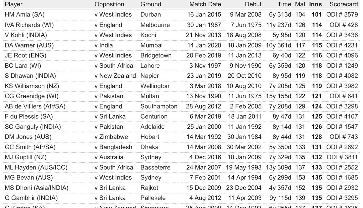 Fastest to 5000 ODI Runs-2020