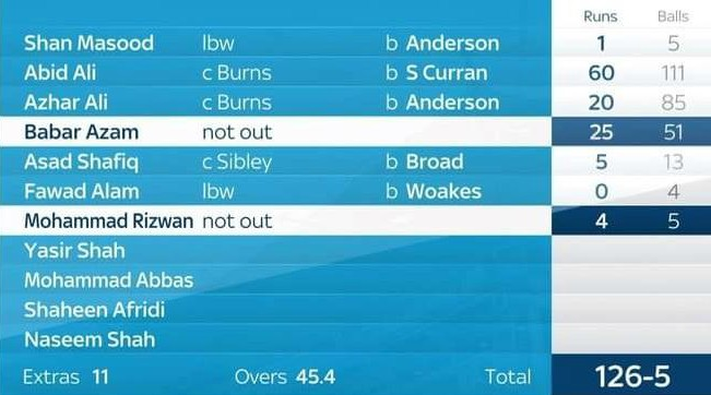 Eng v Pak Second Test Day 1 Score card