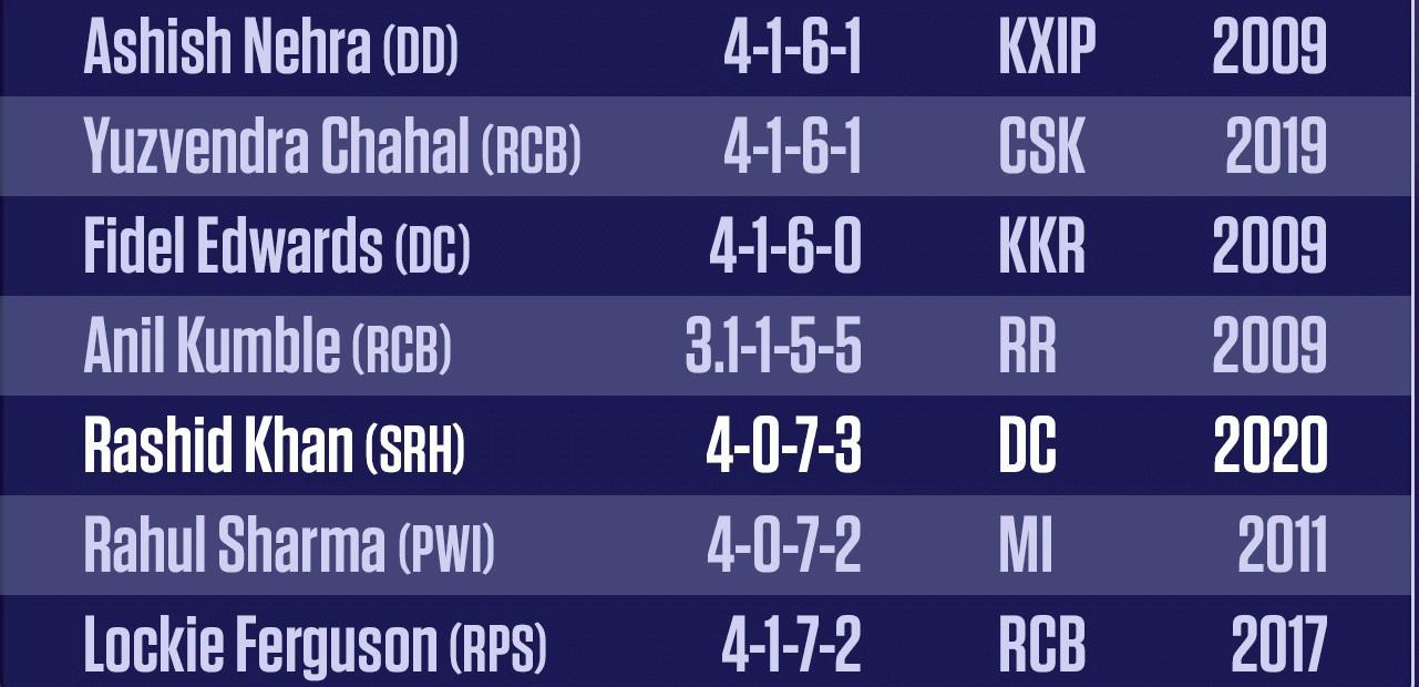 Most economical figures in an IPL Match- SRH V DC 27 October 2020