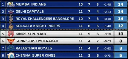Points table after KIngs Xi Punjab vs Sunrisers Hyderabad 24 October 2020