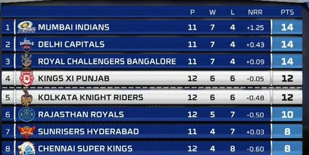 Points table after KXIP vs KKR game on 26 October 2020