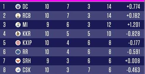 Points table after RCB vs KKR game on 21 October 2020
