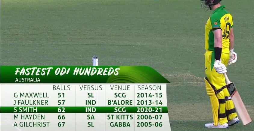 Fastest-ODI-Hundreds by an Australian