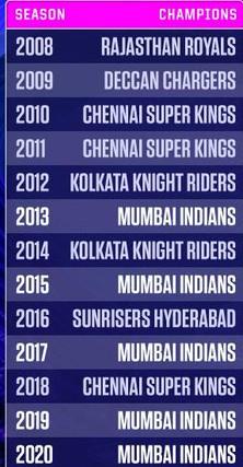 Mumbai Indians five time champions in IPL 2020