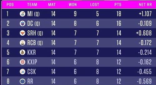 Points table after MI vs SRH on 3 November 2020