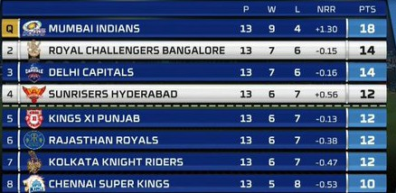 Points table after Sunrisers vs Bangalore game on 31 October 2020