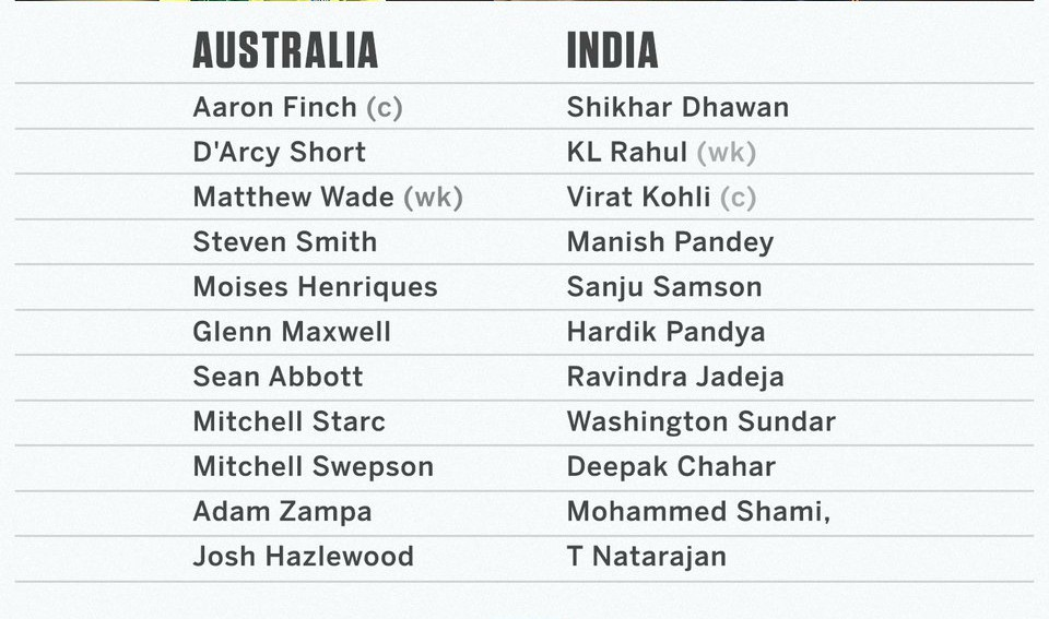 Australia vs India First T-20 Line Ups Canberra