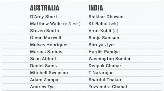 India vs Australia Second T-20 Line Up