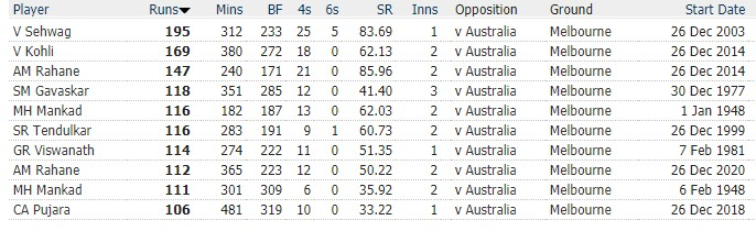 List of test centuries by India at Melbourne