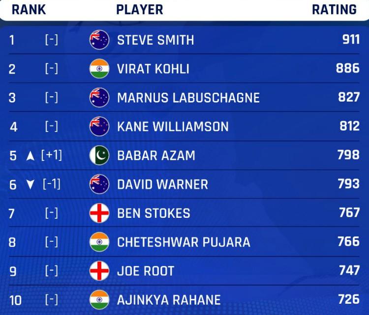 Rankings Batsmen