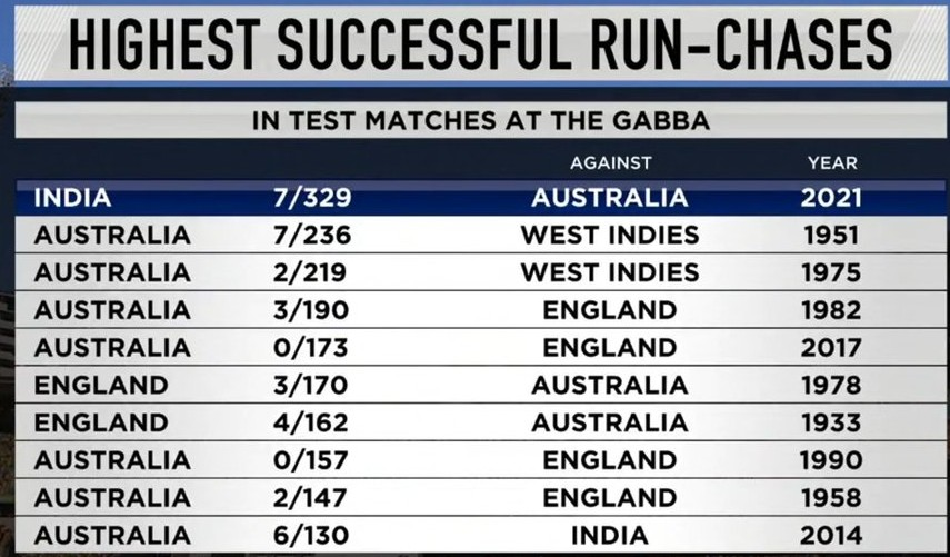 Highest successful run chases at Gabba 2021 (1)