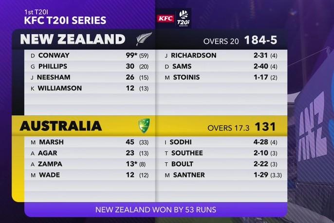 Black Caps vs Australia First T20 Christchurch 2021 Hagley