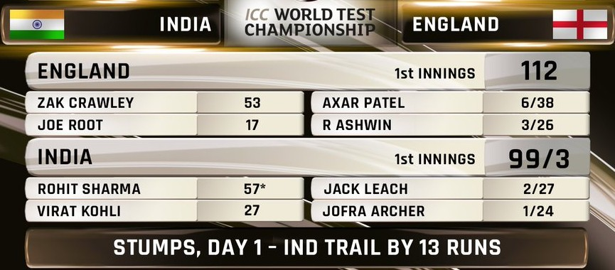 India vs England Third Test Day 1 (1)