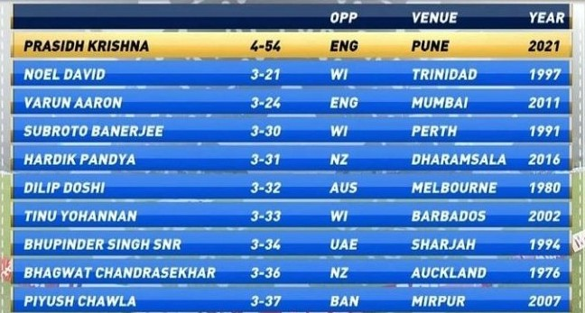 Best Bowling figures on Debut in one day internationals (1)