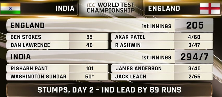 India vs England Day 2 Fourth Test 2021 (1)